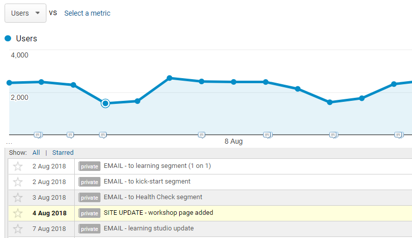 Example of annotations in Google Analytics